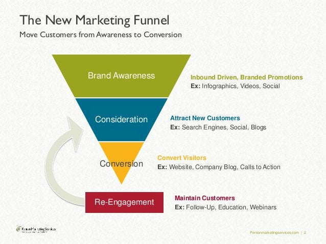 Pentonmarketingservices.com | 2 The New Marketing Funnel Move Customers from Awareness to Conversion Inbound Driven, Brand...