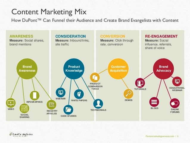 Pentonmarketingservices.com | 3 Content Marketing Mix How DuPont™ Can Funnel their Audience and Create Brand Evangelists w...