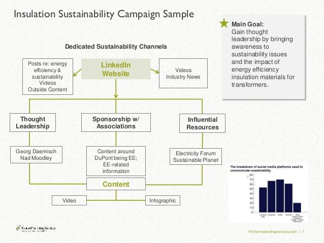 Pentonmarketingservices.com | 7 Insulation Sustainability Campaign Sample Dedicated Sustainability Channels LinkedIn Websi...