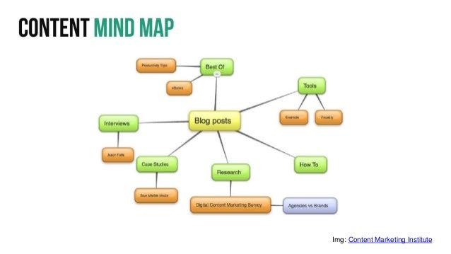11 Img: Content Marketing Institute