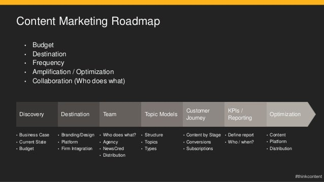 Content Marketing Roadmap • Budget • Destination • Frequency • Amplification / Optimization • Collaboration (Who does what...