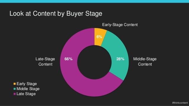 Look at Content by Buyer Stage Early Stage Middle Stage Late Stage 66% 28% Early-Stage Content Late-Stage Content Middle-S...