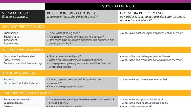 How To Implement A Successful Content Marketing Strategy Key Takeaways: 1 Commit to publishing content that your customers...