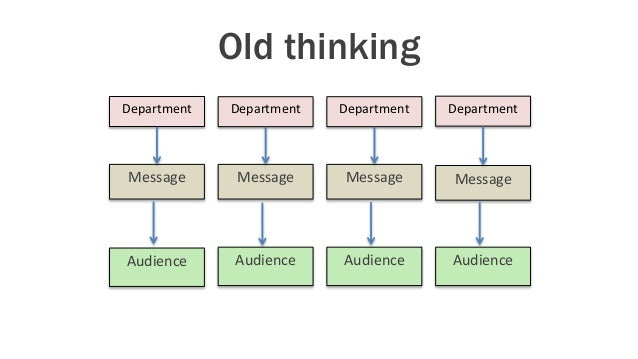 Department Message Audience Department Message Audience Department Message Audience Department Message Audience Old thinki...