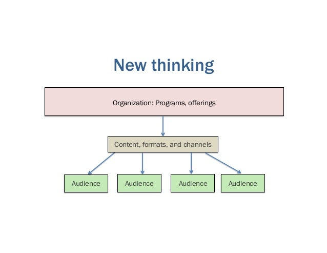 Organization: Programs, offerings Audience Content, formats, and channels Audience Audience Audience New thinking
