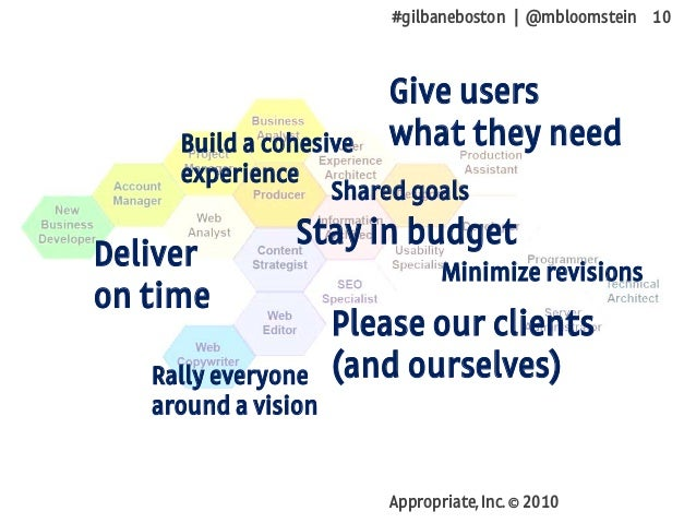 #gilbaneboston | @mbloomstein 10 Appropriate, Inc. © 2010 Deliver on time Stay in budget Give users what they need Please ...