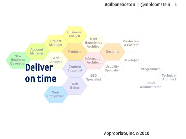 #gilbaneboston | @mbloomstein 5 Appropriate, Inc. © 2010 Deliver on time
