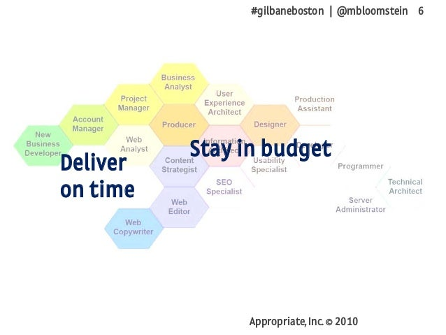 #gilbaneboston | @mbloomstein 6 Appropriate, Inc. © 2010 Deliver on time Stay in budget