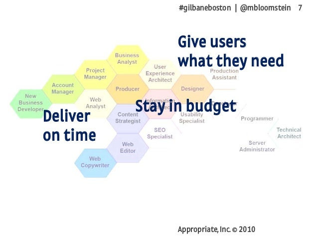 #gilbaneboston | @mbloomstein 7 Appropriate, Inc. © 2010 Deliver on time Stay in budget Give users what they need