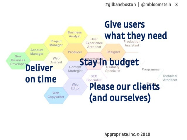 #gilbaneboston | @mbloomstein 8 Appropriate, Inc. © 2010 Deliver on time Stay in budget Give users what they need Please o...
