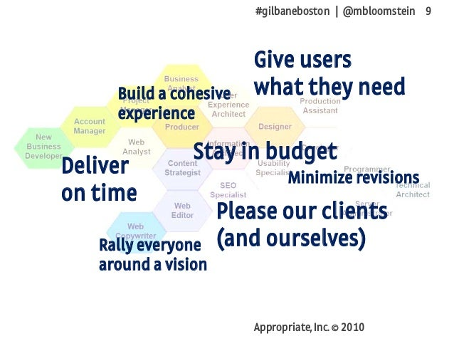 #gilbaneboston | @mbloomstein 9 Appropriate, Inc. © 2010 Deliver on time Stay in budget Give users what they need Please o...