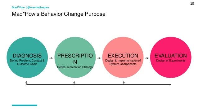 10 Mad*Pow's Behavior Change Purpose Mad*Pow   @marsinthestars DIAGNOSIS Define Problem, Context & Outcome Goals PRESCRIPT...