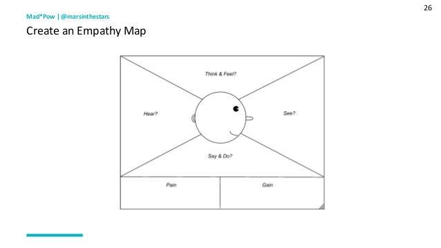 26 Mad*Pow   @marsinthestars Create an Empathy Map