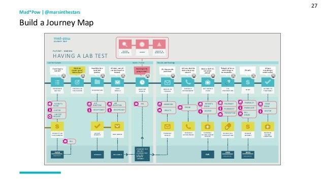 27 Mad*Pow   @marsinthestars Build a Journey Map Awareness of Health Problem HAVING A LAB TEST PATIENT - MARSHA JOURNEY MA...