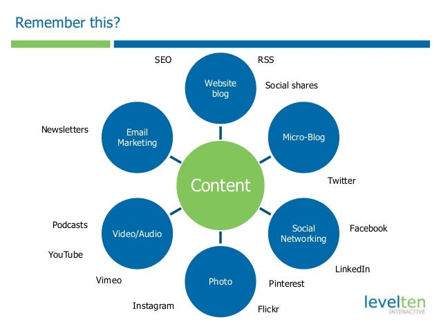 Web video player windows phone, content strategy seo
