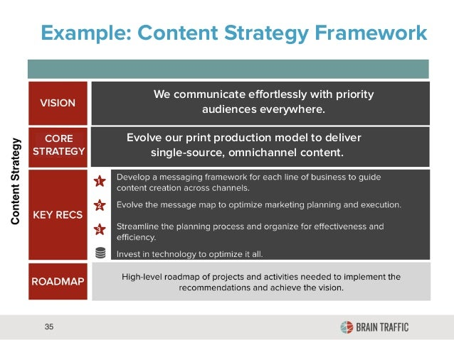 35 example content strategy framework