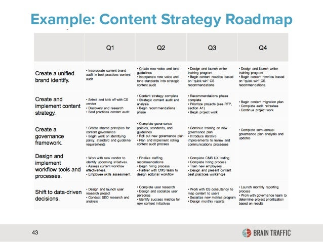 Example Content Strategy Roadmap - Content strategy template