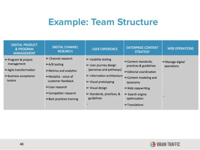 team organization strategy Why your organization needs a project management strategy  it also  encourages your team members to communicate regularly and.