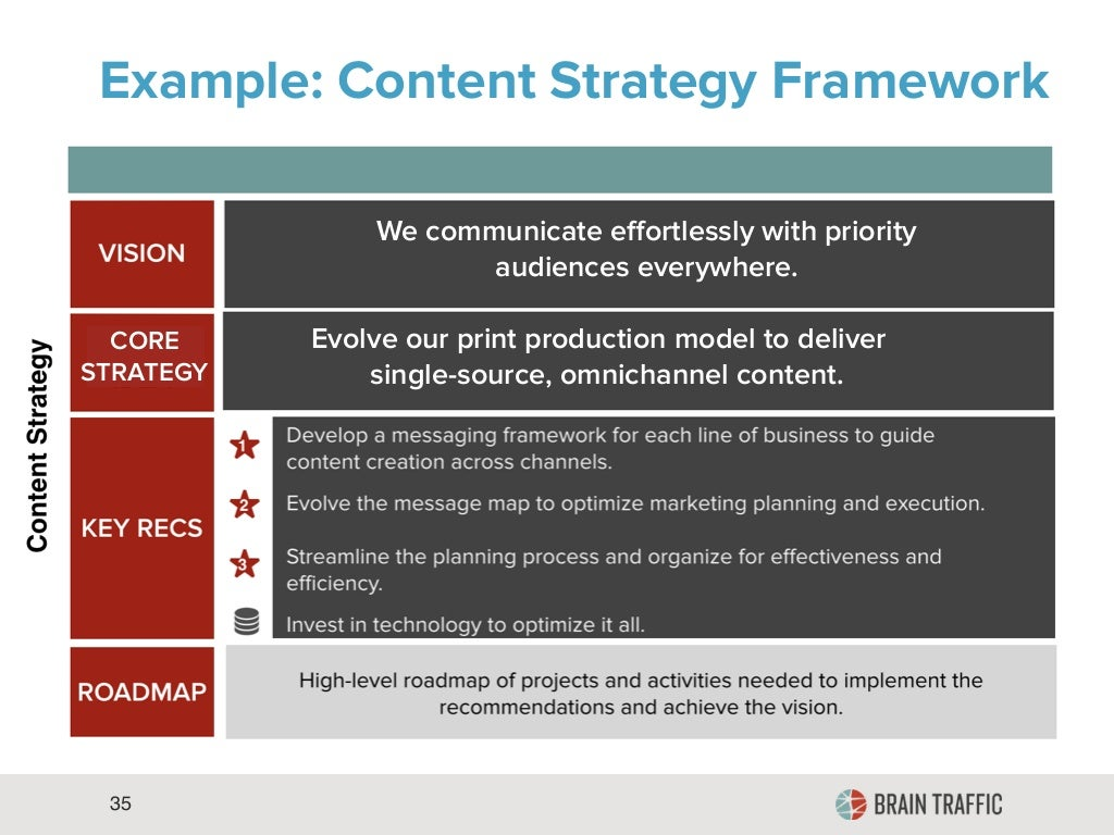 35 Example: Content Strategy Framework