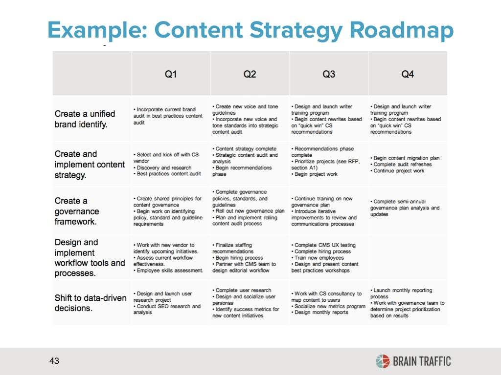 Example Content Strategy Roadmap 43