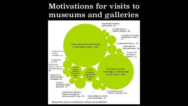 Tate's content accessed/activities during a visit