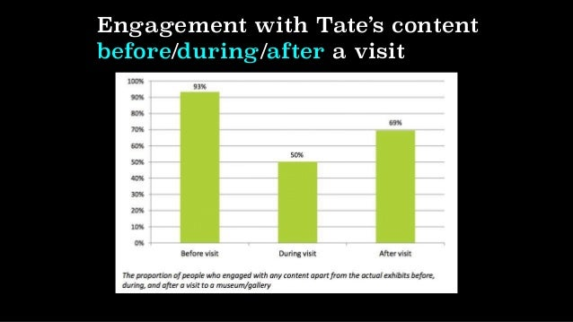 Tate's content accessed/activities after a visit