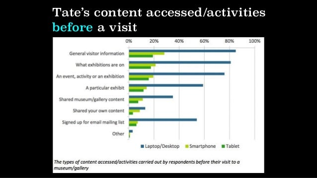 Engagement with Tate's content during a visit
