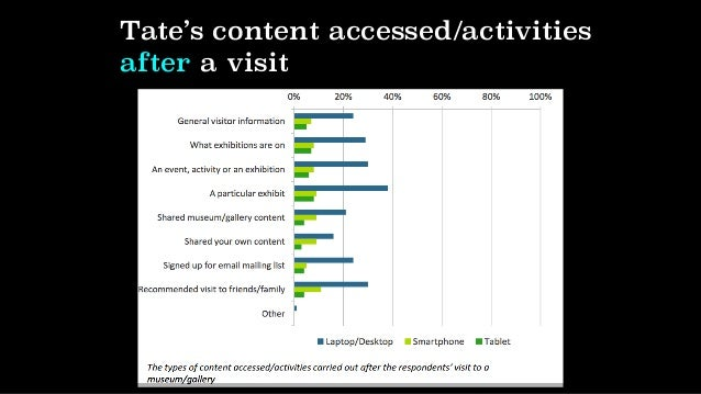 Before/during/after… Activity: before/during/after content audit