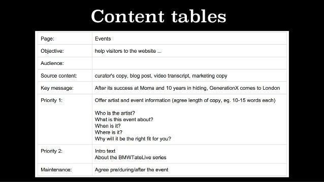 Activity: CORE content creation model