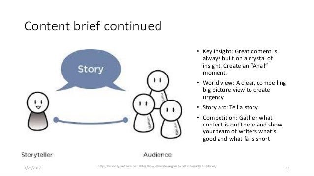 """Content brief continued • Key insight: Great content is always built on a crystal of insight. Create an """"Aha!"""" moment. • W..."""