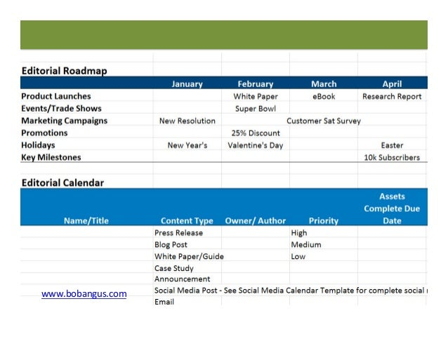 Build your content strategy roadmap