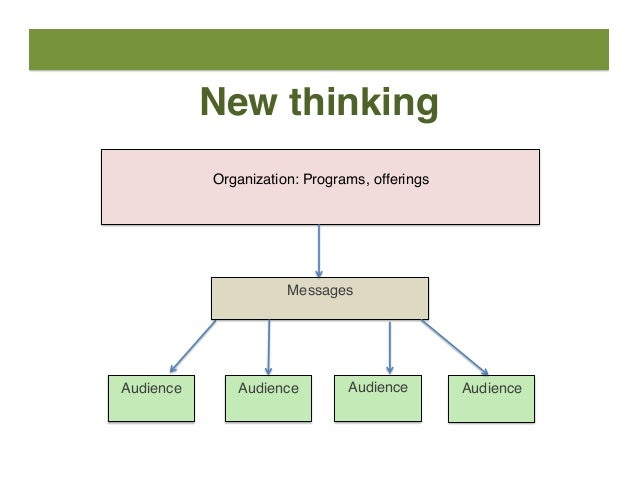 27   Content strategy  is CHANGE MANAGEMENT