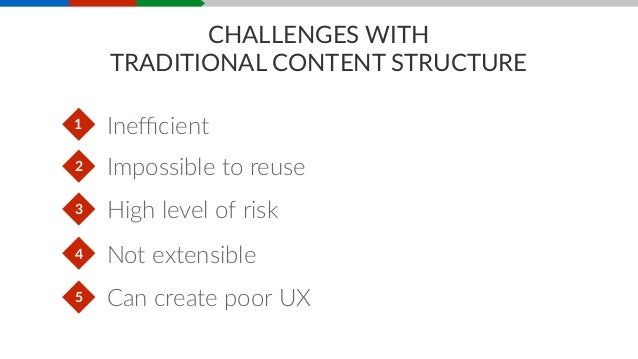 STRUCTURING CONTENT • Determine business need • IdenHfy elements (fields) • Define metadata • Create relaHonships • Write ru...