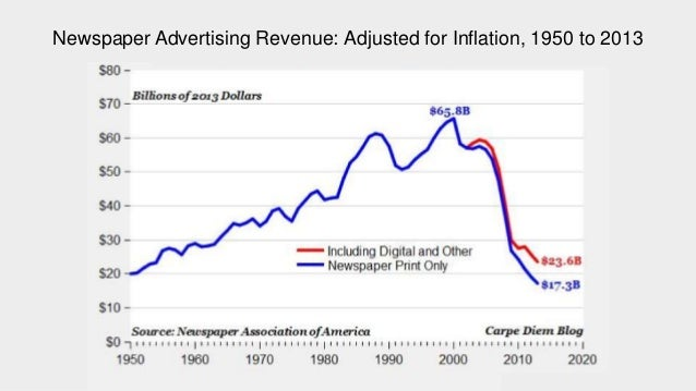 Unilever Marketing Spend 2000-2015