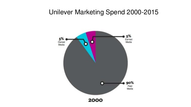 Examples: Brand Entertainment