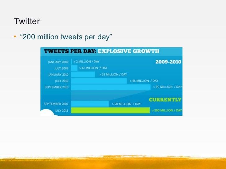 "Twitter• ""200 million tweets per day"""