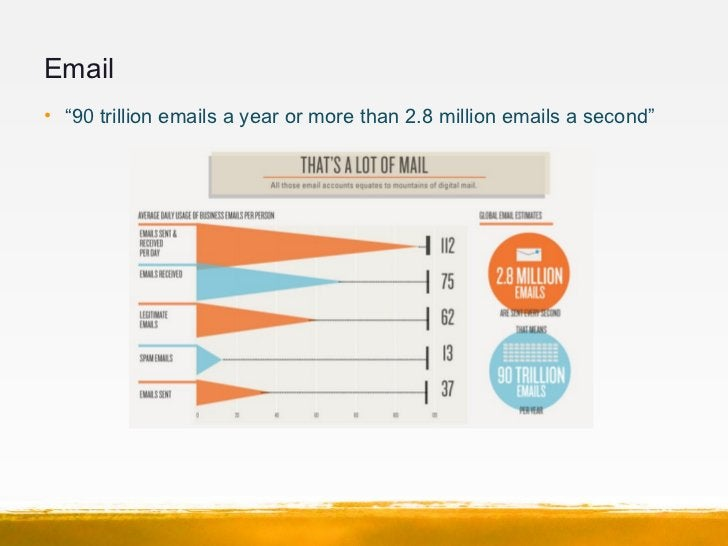 """Email• """"90 trillion emails a year or more than 2.8 million emails a second"""""""