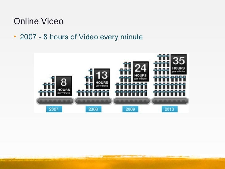 Online Video• 2007 - 8 hours of Video every minute