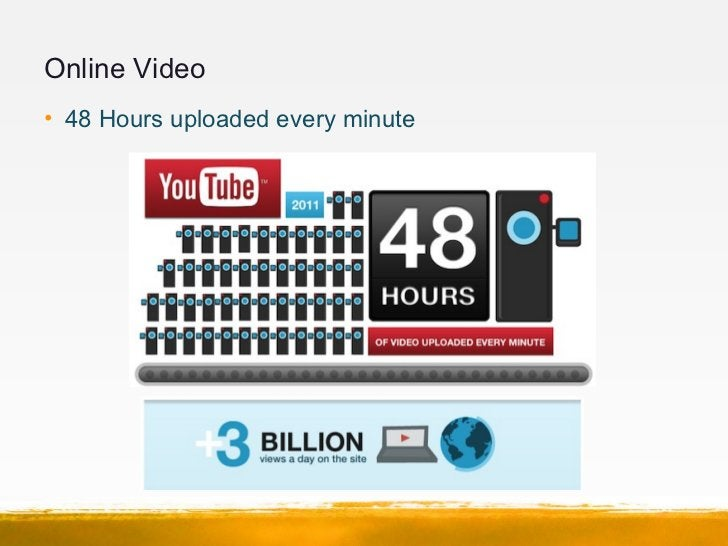 Online Video• 48 Hours uploaded every minute