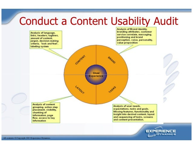 Conduct a Content Usability AuditAll contents © Copyright 2013 Experience Dynamics
