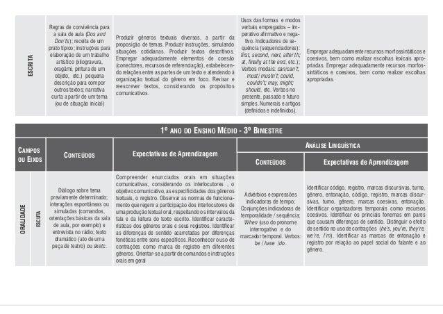 Regras de convivência para a sala de aula (Dos and Don'ts); receita de um prato típico; instruções para elaboração de um t...