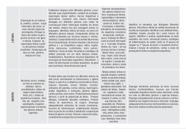 Elaboração de um entrevis- ta; anedota, cartoon; artigo informativo (de jornal, re- vista, internet; página de enciclopédi...