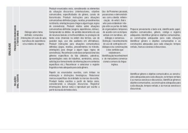 Diálogo sobre tema definido; comandos /interações em sala de aula; narrativas de experiência e/ou relatos de viagem. Uso d...
