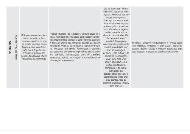 Diálogos /conversas sobre temas específicos, tais como os sugeridos no eixo da escuta: narrativa de um fato / aventura ou ...