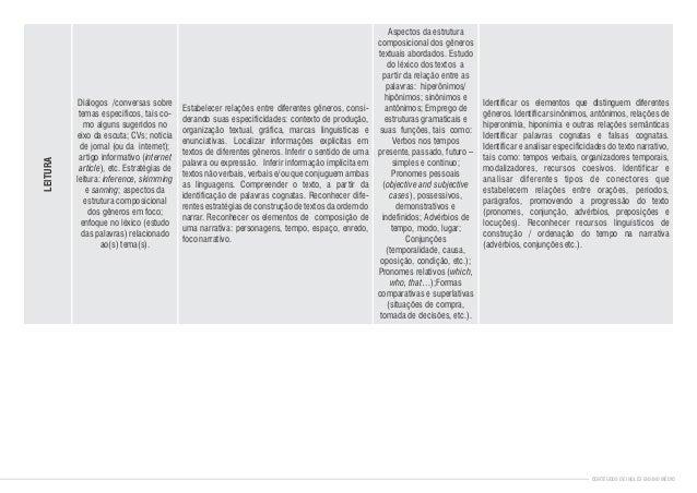 Diálogos /conversas sobre temas específicos, tais co- mo alguns sugeridos no eixo da escuta; CVs; notícia de jornal (ou da...