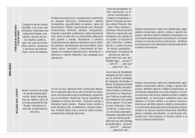 Enfoque no gênero textual escolhido e em suas espe- cificidades. Expressões que indicam/introduzem uma opinião; recursos d...
