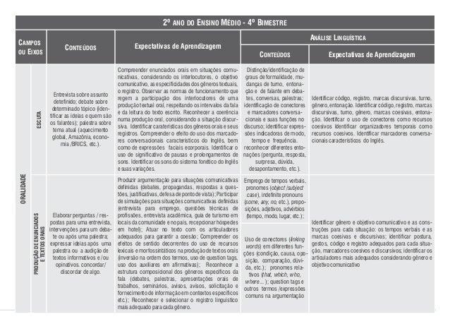CONTEÚDOS DE INGLÊS ENSINO MÉDIO Entrevista sobre assunto detefinido; debate sobre determinado tópico (iden- tificar as id...