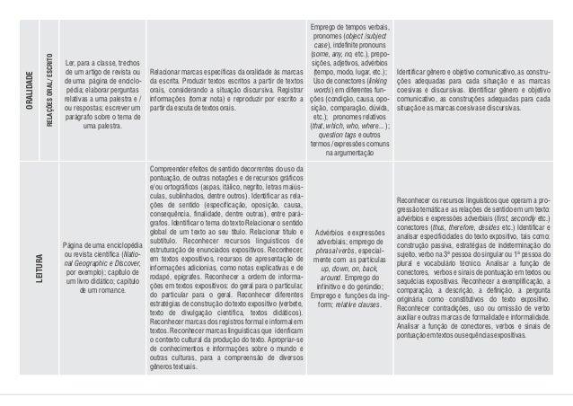 Ler, para a classe, trechos de um artigo de revista ou de uma página de enciclo- pédia; elaborar perguntas relativas a uma...