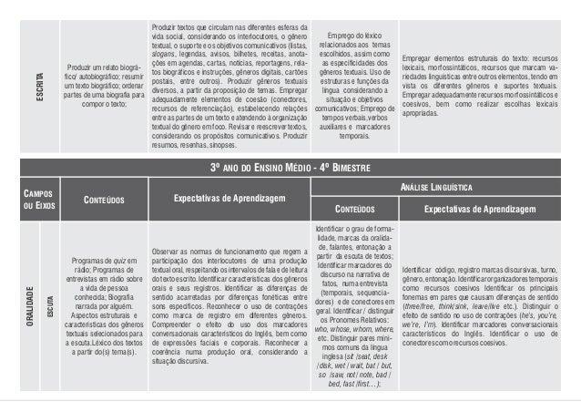 Emprego do léxico relacionados aos temas escolhidos, assim como as especificidades dos gêneros textuais. Uso de estruturas...