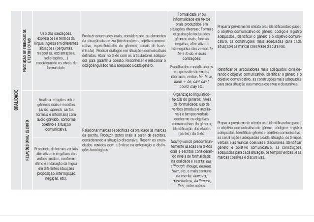 Uso das saudações, expressões e termos da língua inglesa em diferentes situações (perguntas, respostas, exclamações, solic...